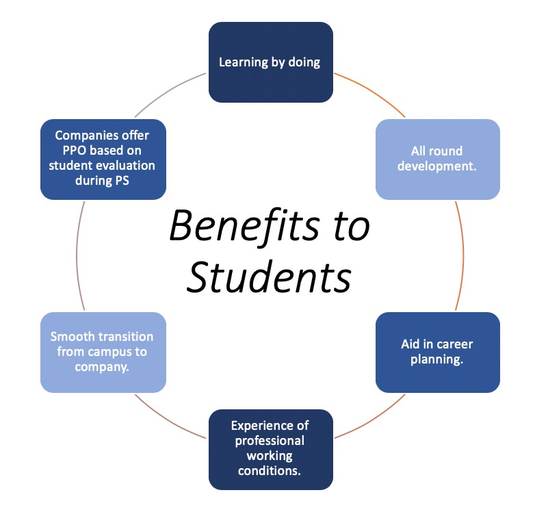 Benefits to the students